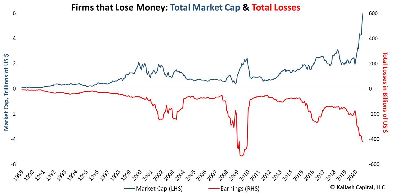 Losing Money is No Way to Make Money