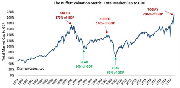 """""""Be FEARFUL when others are GREEDY"""" — Warren Buffett"""