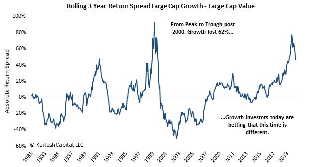 Growth vs. Value