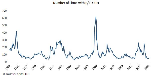 Digging for Deep Value: Stocks Below 10x Earnings